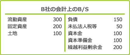 B社の合併直前の会計上のB/S 図表