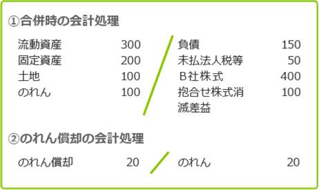 A社仕訳 図表