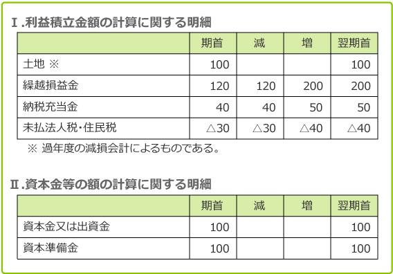 B社申告 図表