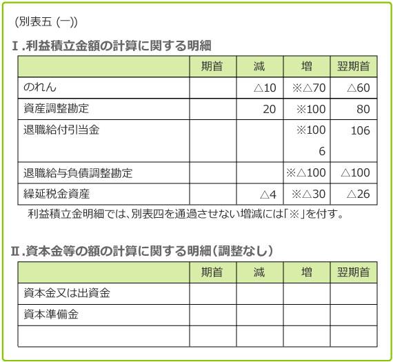 税務申告書への記入 図表2