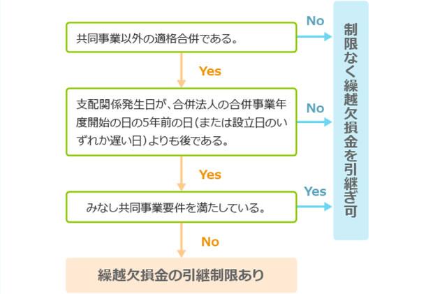 繰越欠損金の引継ぎが制限される要件(適格合併の場合) 図表