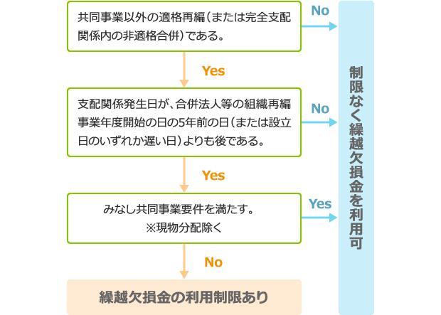 繰越欠損金の利用が制限される要件(適格合併の場合) 図表