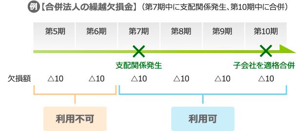 利用が制限される繰越欠損金 図表