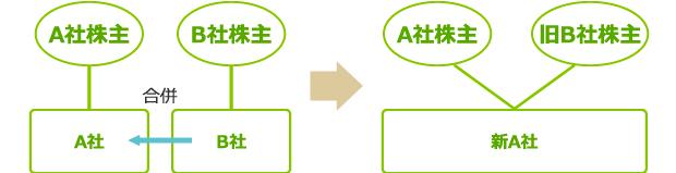 循環計算の発生例 図表