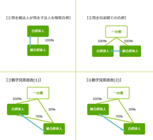 適格無対価合併 図表