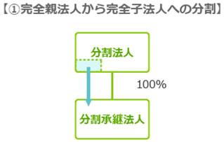 無対価分社型分割に分類される例 図表