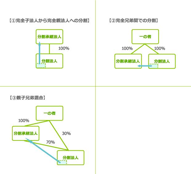 適格無対価分割型分割 図表