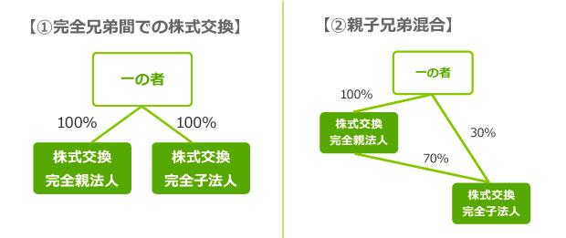 適格無対価株式交換 図表