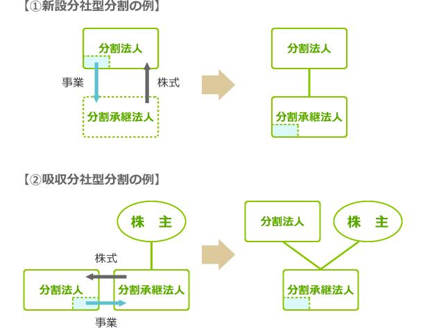 分社型分割の例(株式対価の場合) 図表