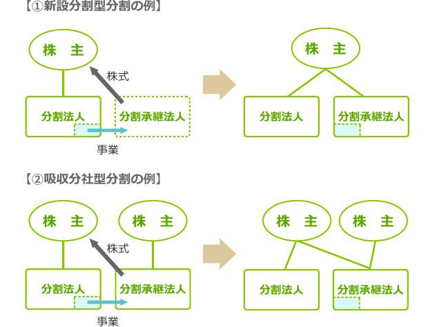 分割型分割の例(株式対価の場合) 図表