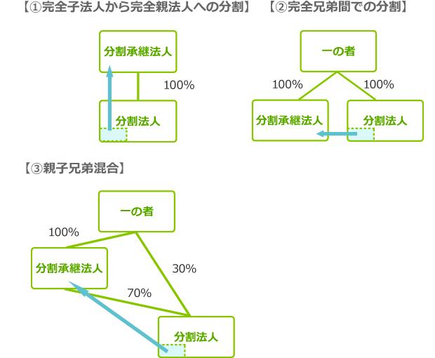 無対価分割型分割に分類される例 図表