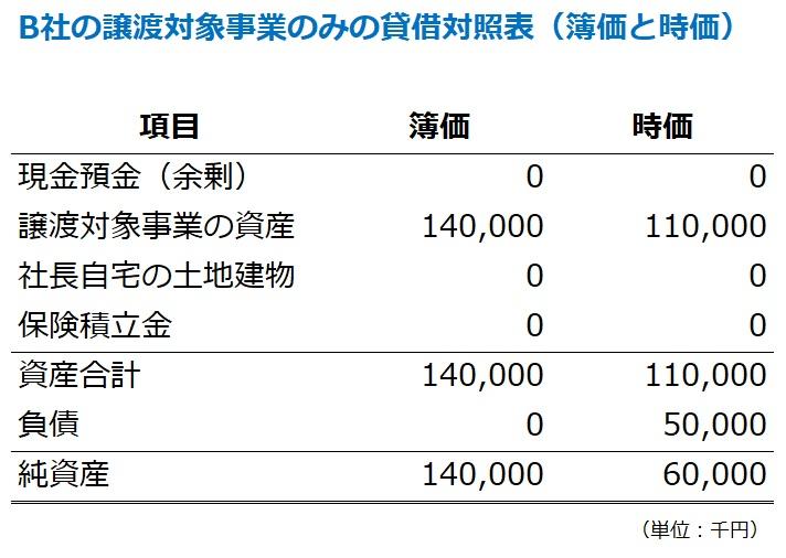 M&A売却対象となる事業の純資産