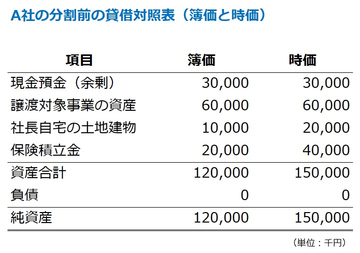 会社分割前の貸借対照表