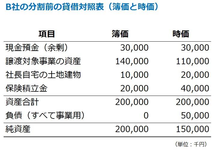 分社型分割前の貸借対照表