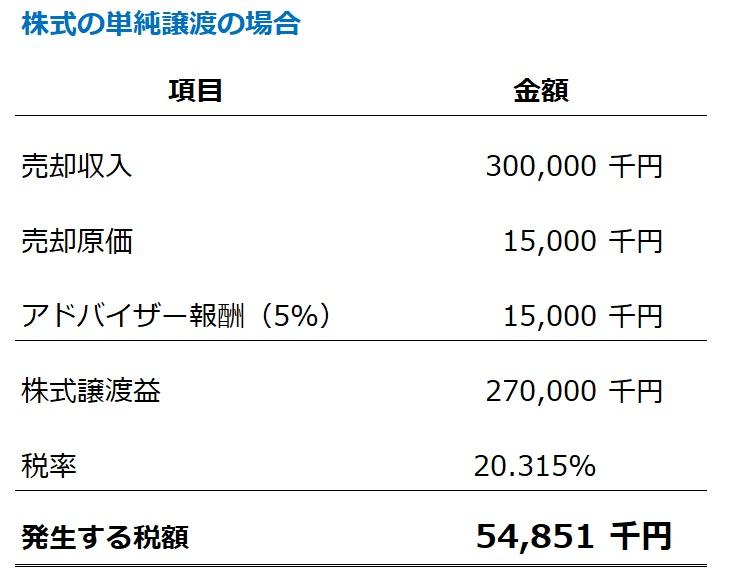単純な株式譲渡の個人所得税の計算例