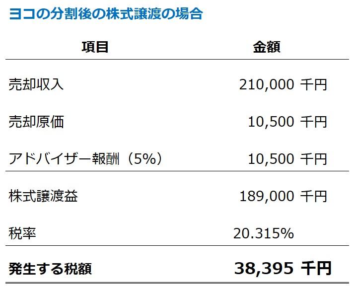 会社分割後の株式譲渡の譲渡益課税の計算