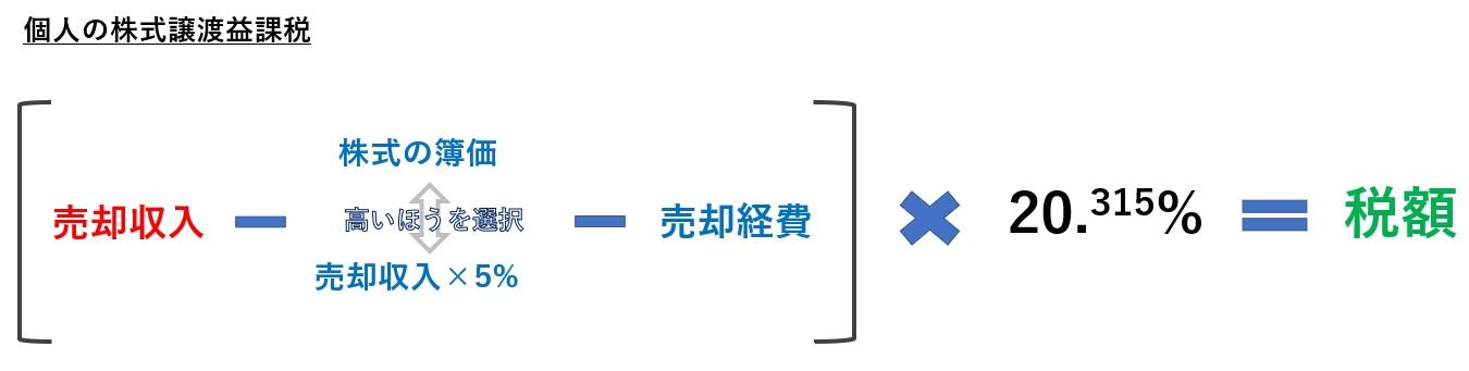 個人の株式譲渡益課税の計算式