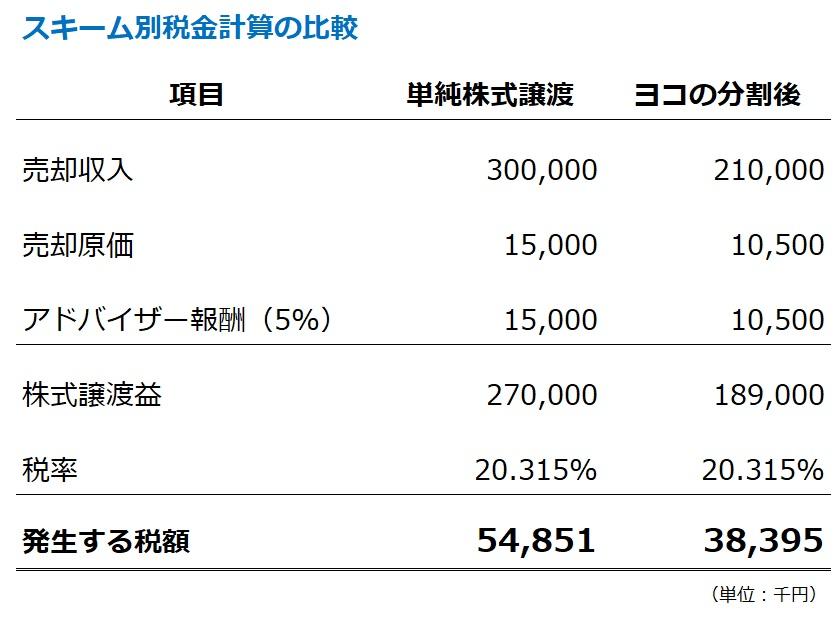 株式単純譲渡とヨコの会社分割後の売却での、譲渡益課税計算の比較