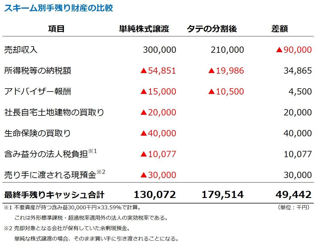 単純な株式譲渡とタテの会社分割をした場合の最終的な税引後手残り額の比較