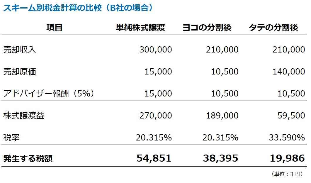 単純な株式譲渡と会社分割を使ったM&Aの税金計算の比較