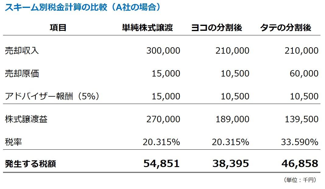 純な株式譲渡と会社分割を使ったM&Aの税金計算の比較