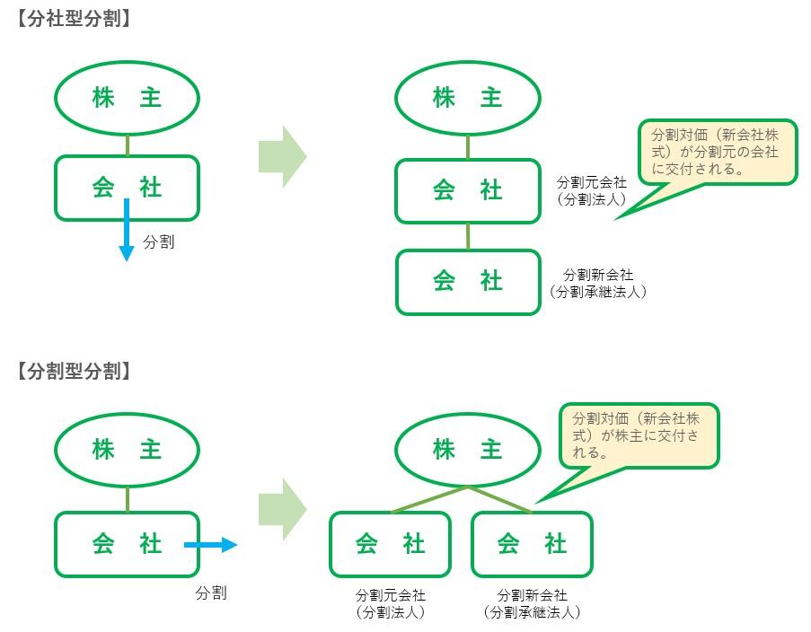 分社型分割と分割型分割の比較図