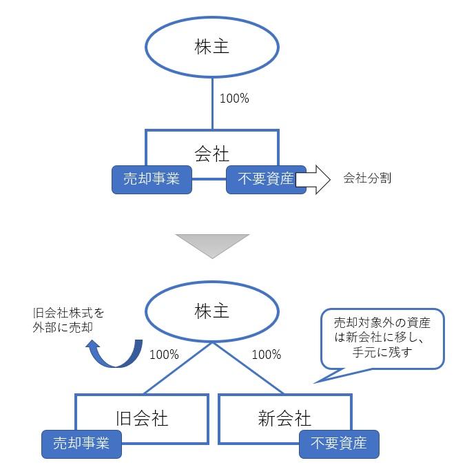 ヨコの会社分割で節税するスキームの図解