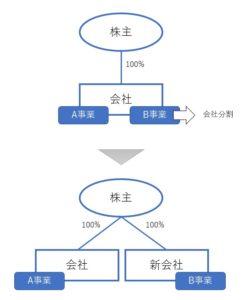ヨコの会社分割の説明