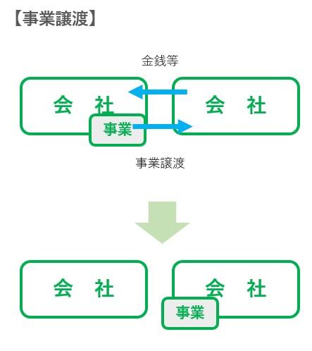 事業譲渡(営業譲渡)の図解