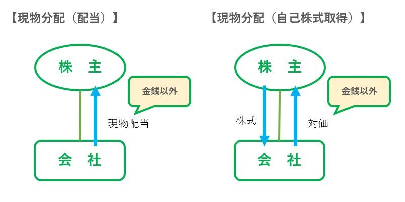現物分配の図解
