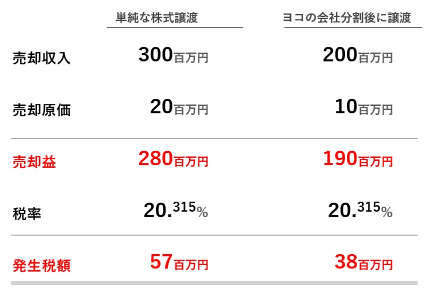 株式譲渡と分割型分割の納税計算の比較