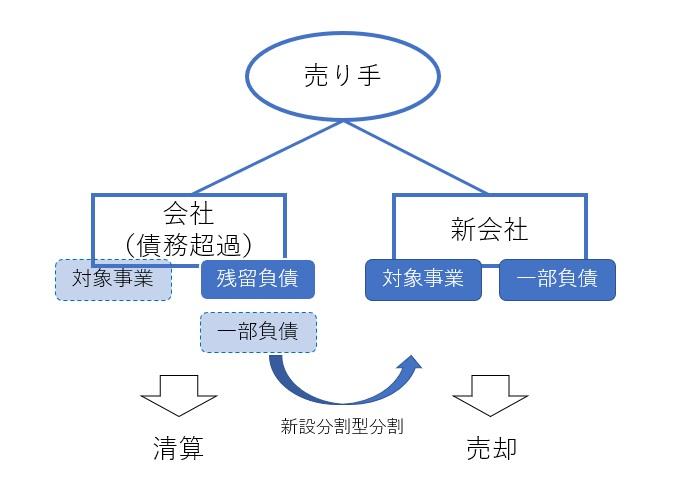 第2会社方式の図解