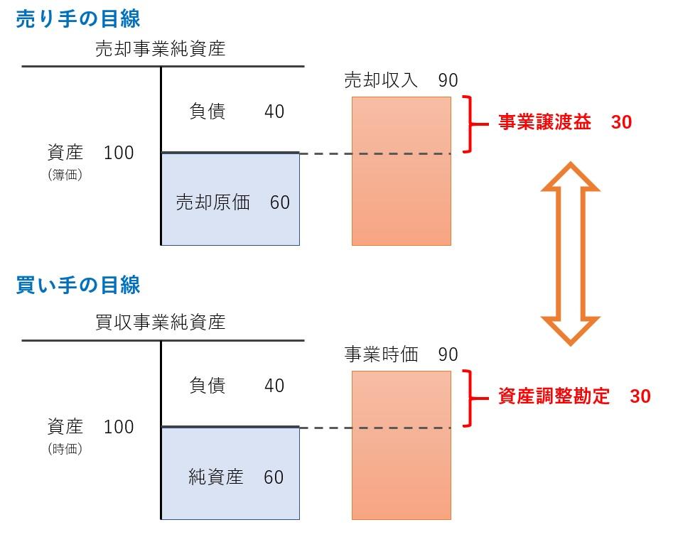 事業譲渡益と資産調整勘定の関係