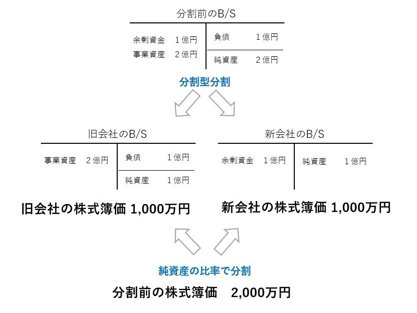 分割型分割の株式分割割合の計算